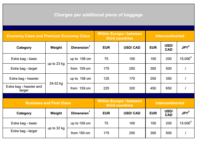 Lufthansa Baggage Restrictions Clinic