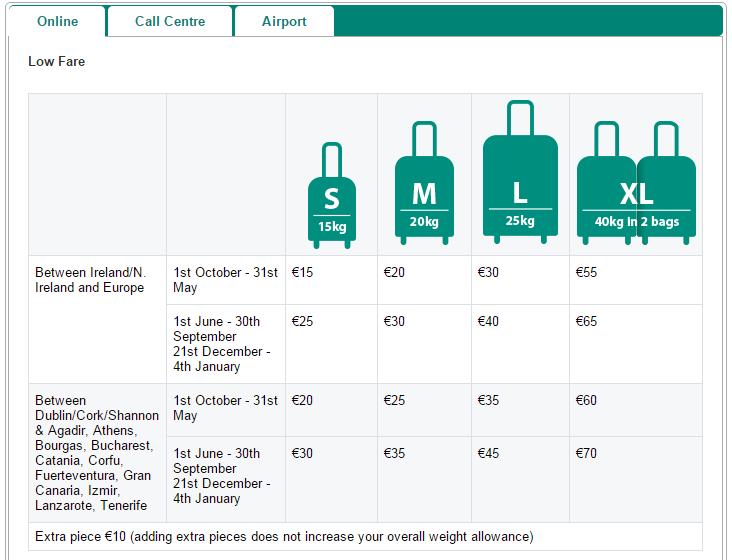United Baggage Allowance International Flights.[ United